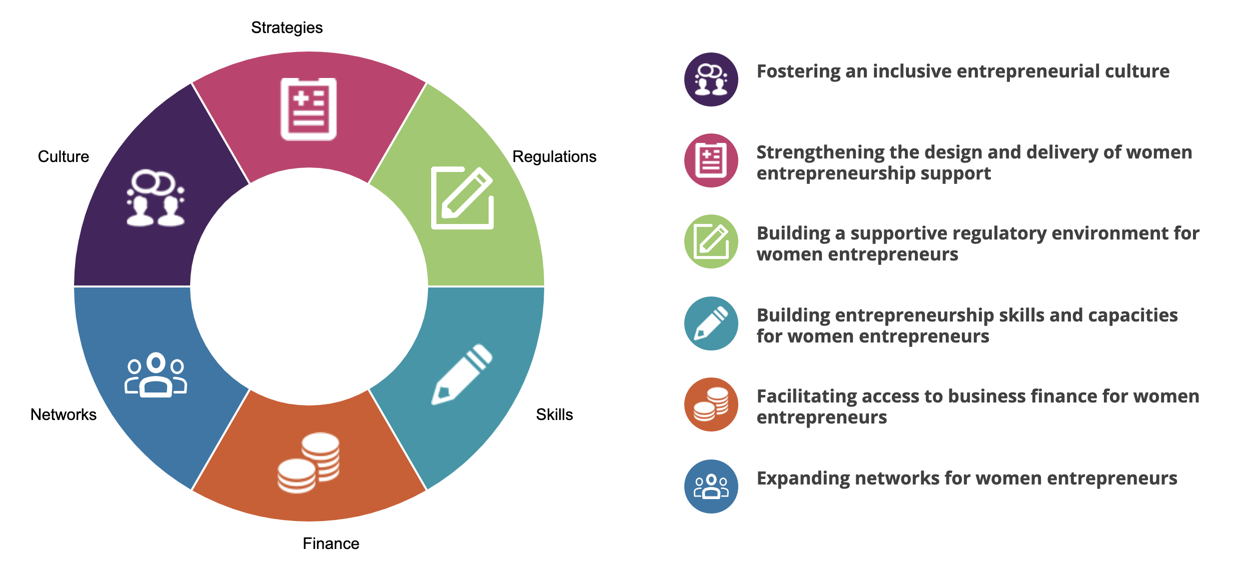 Inclusive Entrepreneurship Diagram